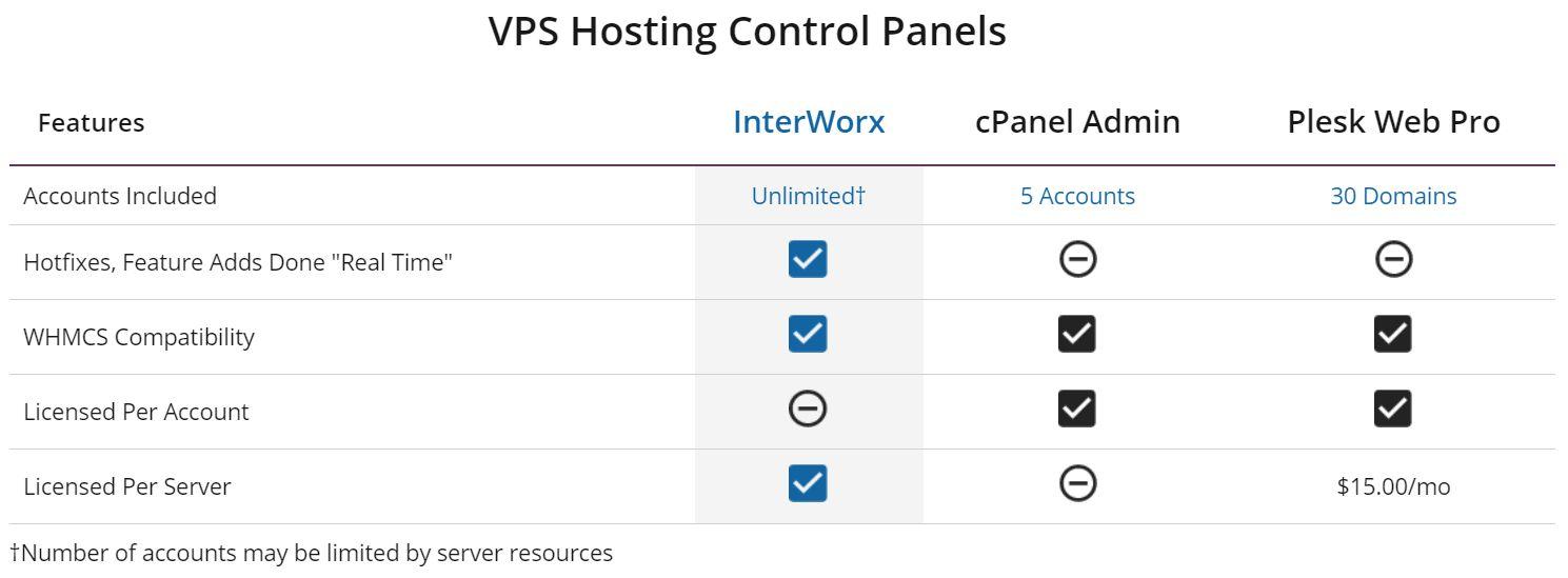 liquid web vps-control panels