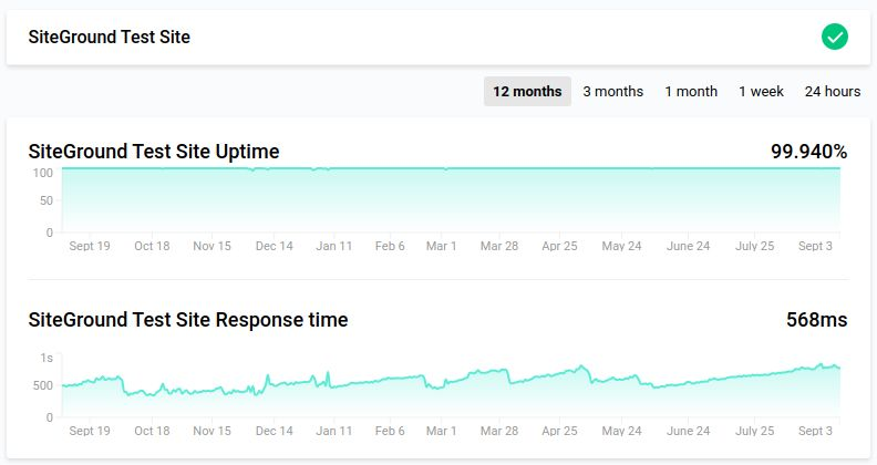 SiteGround 12month uptime