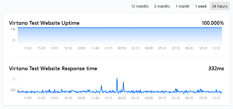 Virtono 24hour uptime