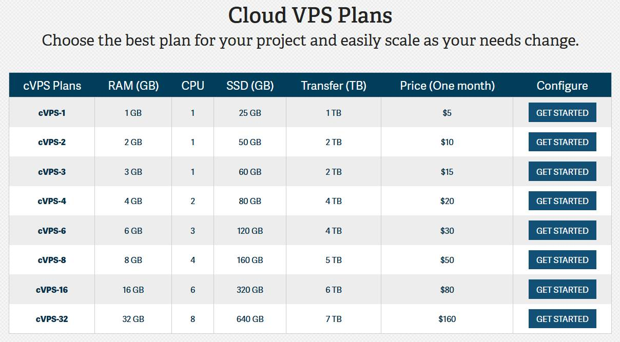 inMotion Cloud VPS Unmanaged VPS Hosting