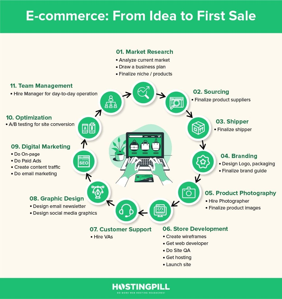 E-commerce From Idea to First Sale