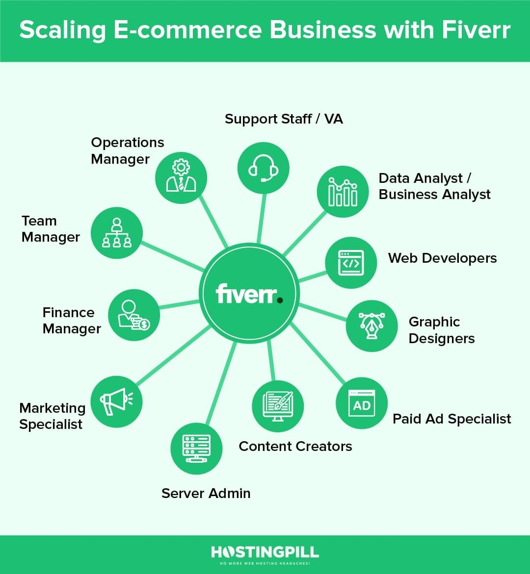 Scaling E-commerce Business with Fiverr