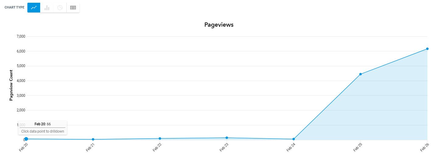 Traffic to callmeprivate.com after purchasing 3-4 gigs on Fiverr
